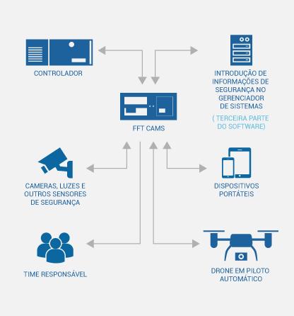 Infográfico que fala sobre as possibilidades de integração oferecidas pelo FFT CAMS.